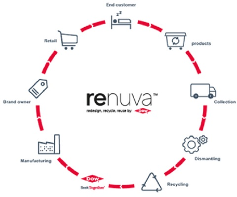 Dow to install pioneering industrial scale production facility in France for RENUVA Mattress Recycling Program