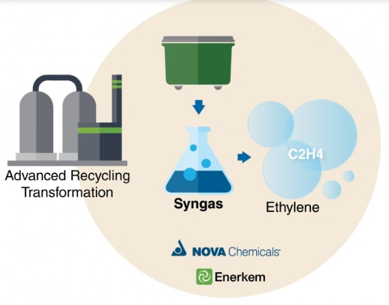 Canada's Nova Chemicals and Enerkem to recycle municipal waste