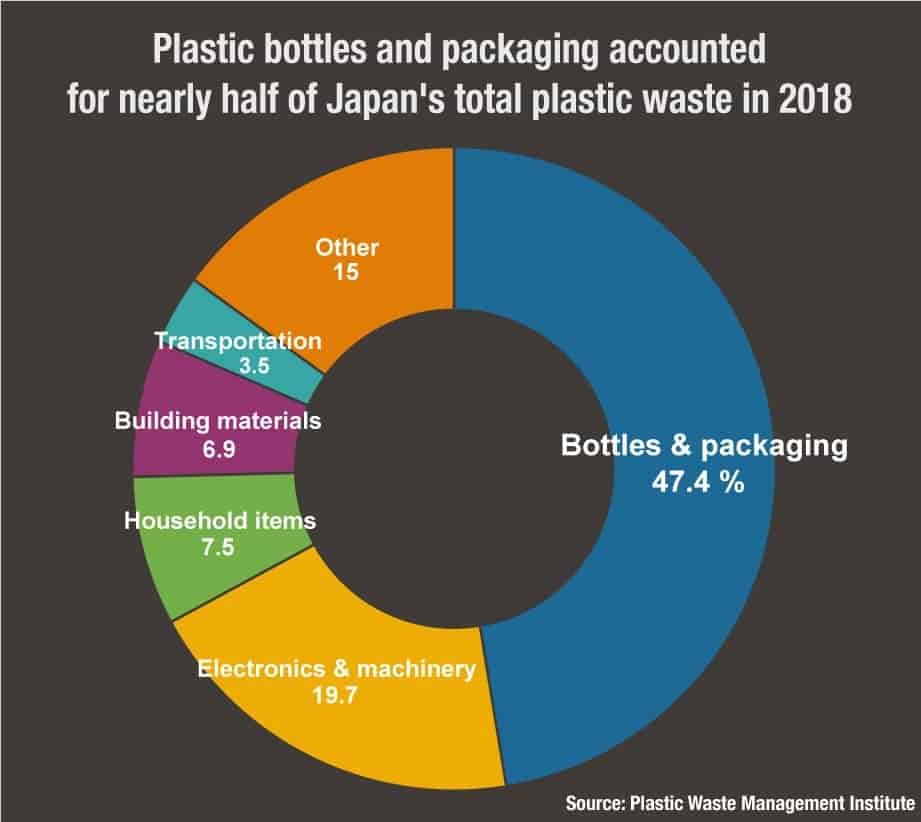Saying sayonara to single-use plastic bottles