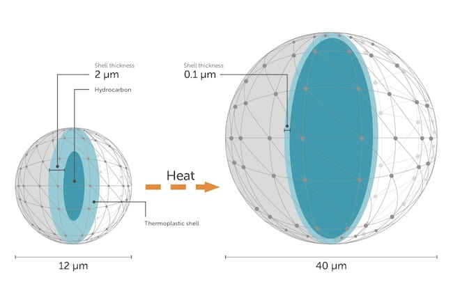 The Next, 'Natural' Evolution in Thermoplastic Expandable Microspheres