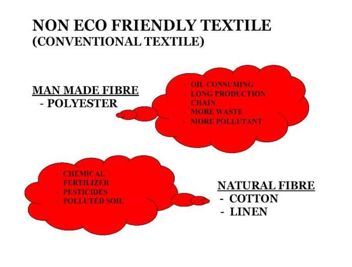 Recycle Polyester: Way to Safe Environment and Energy