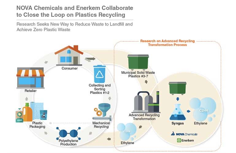 Petrochemicals Antibacterial Graphene Textile