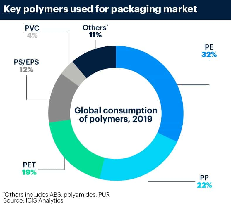 Packaging saviour of Europe PE market year to date, but for how long?