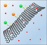 Petrochemicals Nylon66 Graphene PET