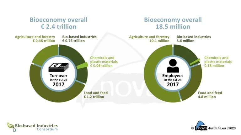 EU Bioeconomy reaches EUR 2.4 trillion in 2017