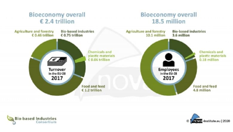 Bioeconomy worth 2.4 trillion EUR to the European economy as bio-based industries mark sizeable jump in turnover and bio-based share of chemicals reaches record high of 15%