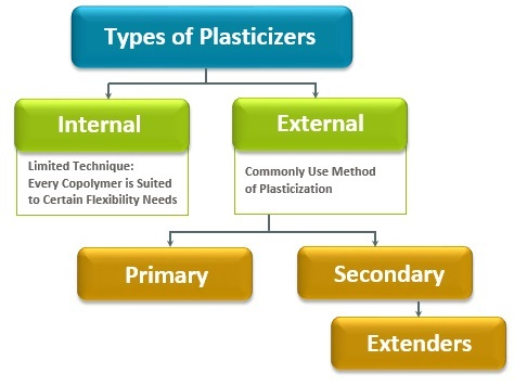 Asian plasticizers market eyes brighter September as import talks stall