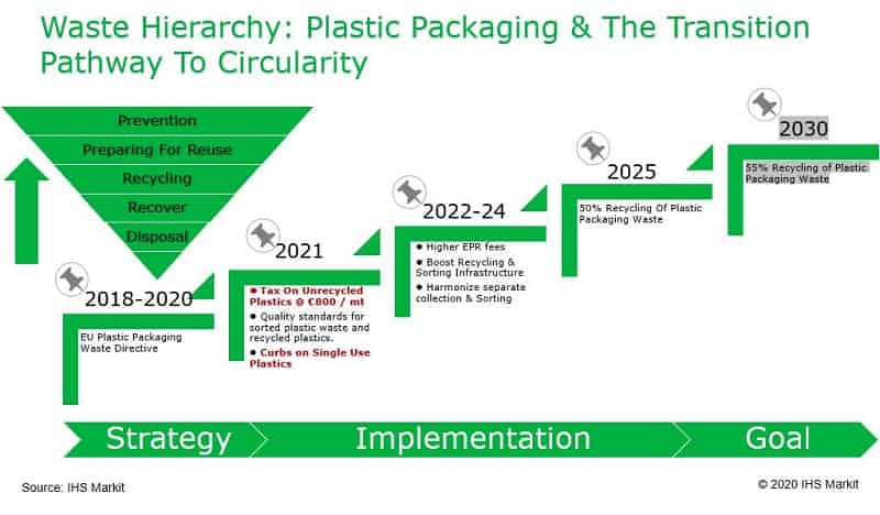 EU tax on plastic packaging wastes and its implications