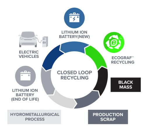 Petrochemicals CarbonFiber Sustainability
