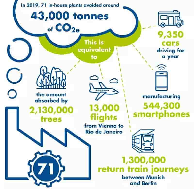 Petrochemical Waste Recycling Biofuel