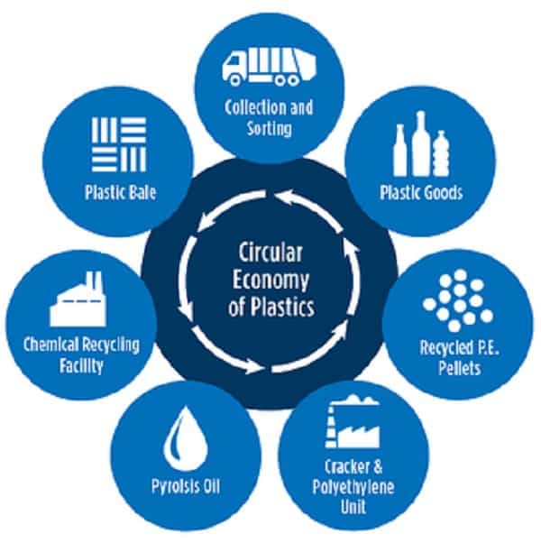 Petrochemical SustainableSources Textiles