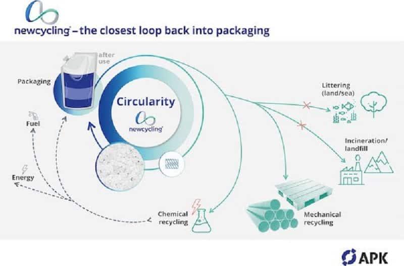 Petrochemical Hydrogen Bioplastic