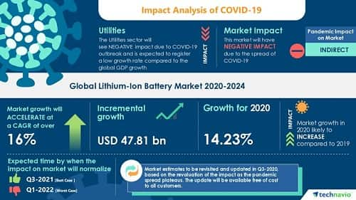 Electric vehicle demand to spur global lithium recovery