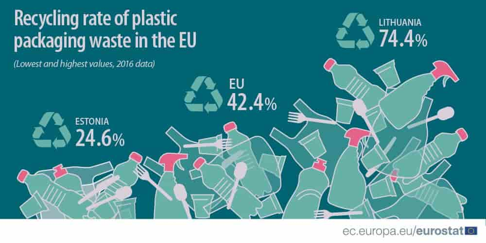 Chemical recycling boost could see global plastic packaging recycling hit 50% by 2040