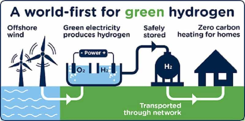 -Is The Green Hydrogen Hype Justified?