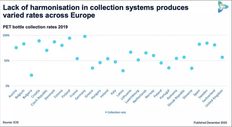 Lack of collection infrastructure blights European plastic bottle recycling