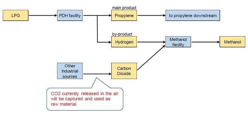 Petrochemical BOPEFilm CrudeOil