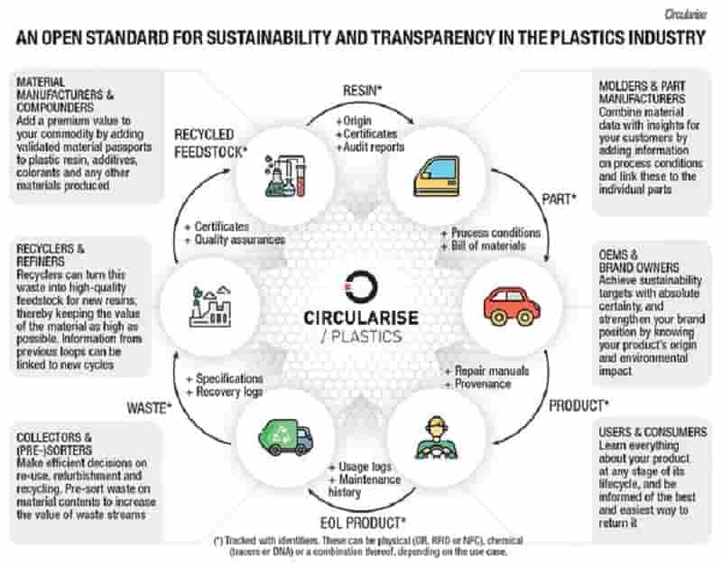 Ushering in a new era of sustainable plastics