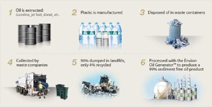 How do we turn oil into plastic?