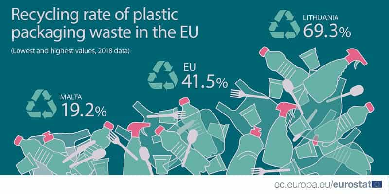 -More than 40% of EU plastic packaging waste recycled