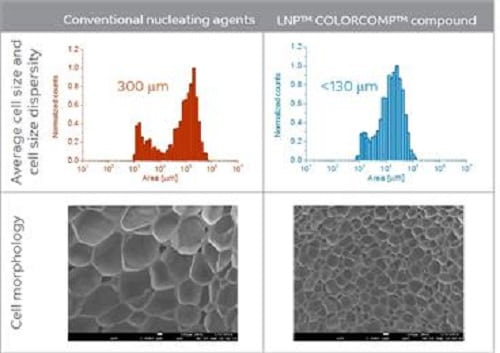 -SABIC's new, breakthrough LNP™ COLORCOMP™ compound uses nanotechnology to enable differentiated foams
