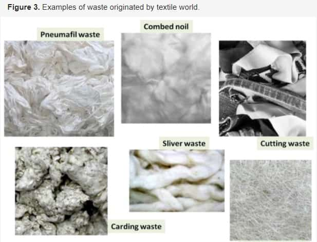 -Textile Recycling: Methods and Developments