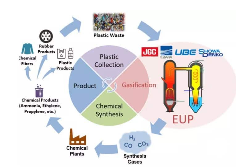 Polymers Biodegradability RecyclingPolyester