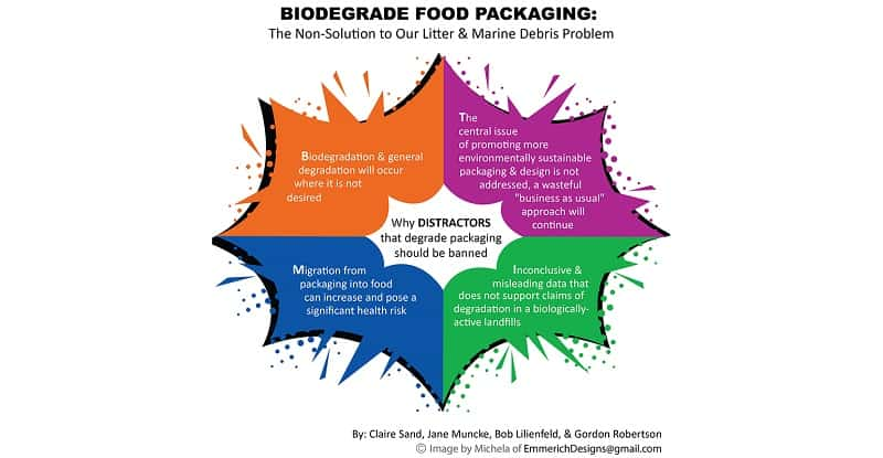 Are Biodegradable Additives for Food Packaging a Solution? No, They Make It Worse