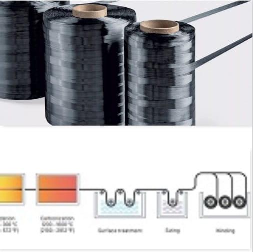 Carbon Fibers and Carbon Fiber-Reinforced Plastic (CFRP)