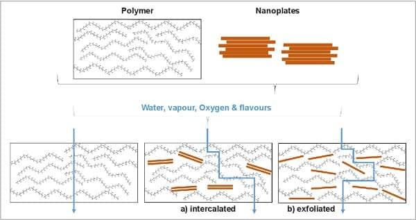 Chemicals BiobasedPolymers CO2Polymers