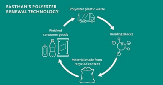 Eastman cooperates with Estée Lauder on their line of molecularly recycled polyesters produced via Eastman's Advanced Circular Recycling