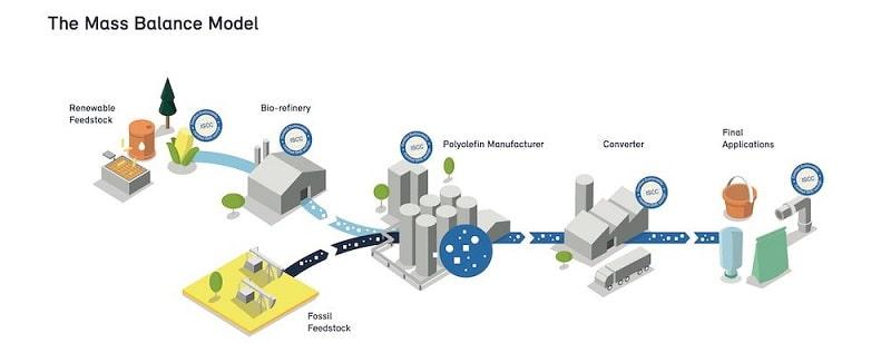 CircularEconomy Netswaste Petrochemicals