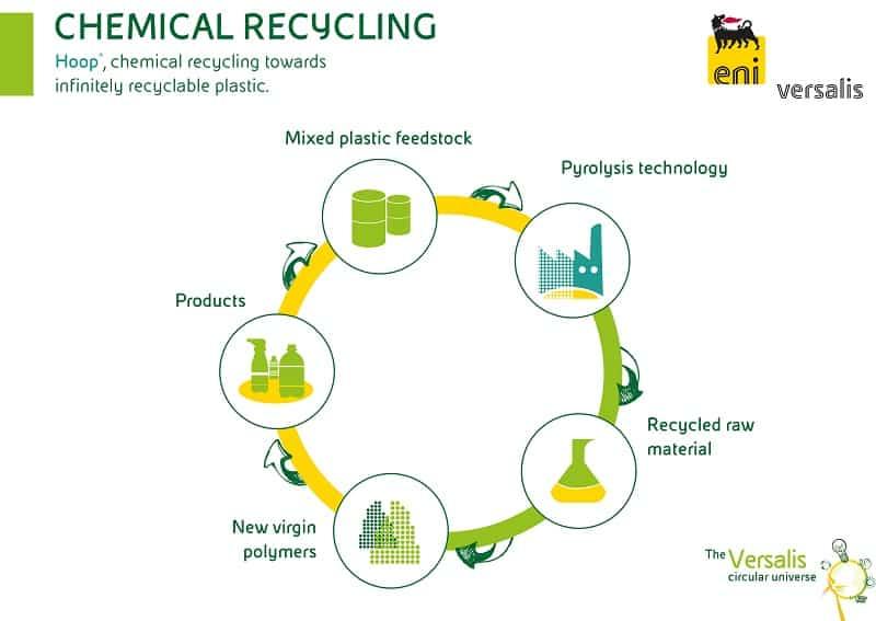Petrochemicals Automotive Plasticwaste