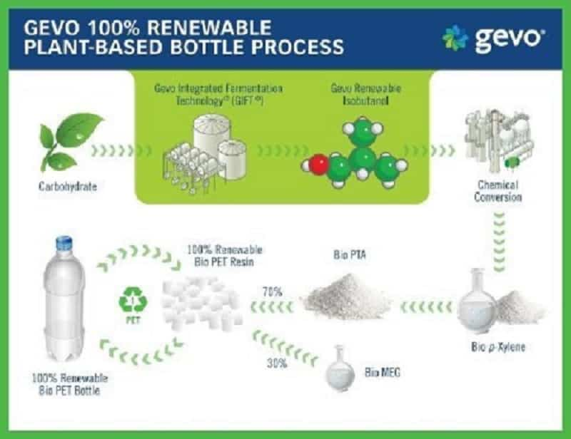 Coca-Cola and Gevo to Develop and Commercialize 100% Renewable Plastic Bottles