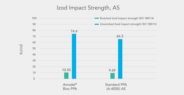 Bio-based Polyamide Solves Sustainability Challenge for EVA