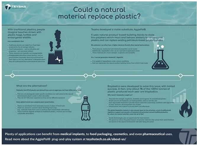 Could a natural material replace plastic? - Overcoming obstacles for the bioplastics industry