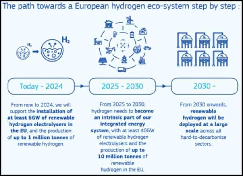 EU 6GW electrolyser hydrogen target possible by 2024