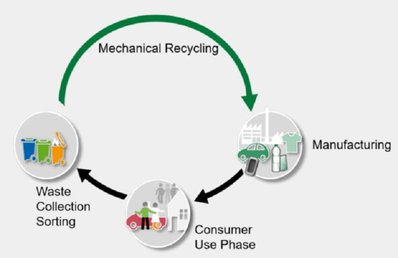 ChemicalRecycling Petrochemicals Hydrogen