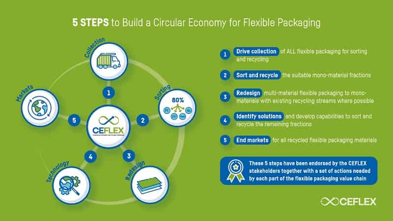 Recycling Capabilities for Flexible Packaging in a Circular Economy