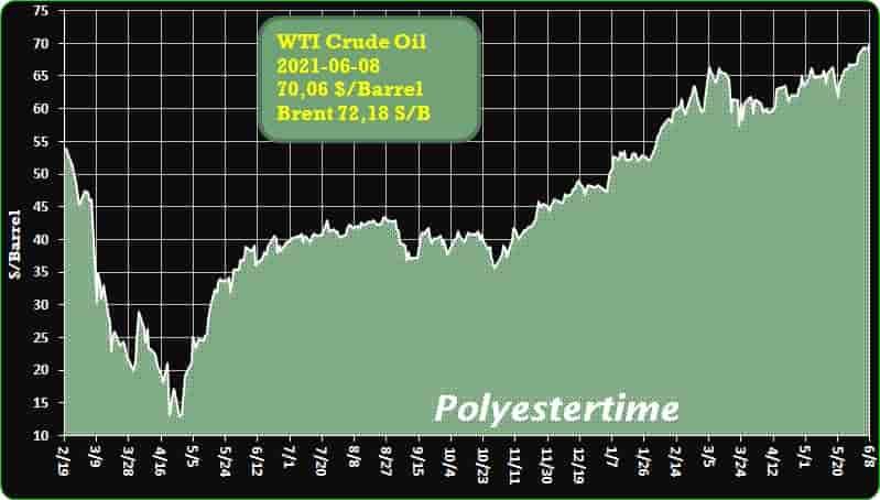 Crude Oil Prices Trend