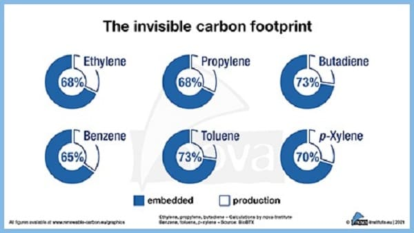 Tax on fossil carbon is more effective than tax on CO2 emissions