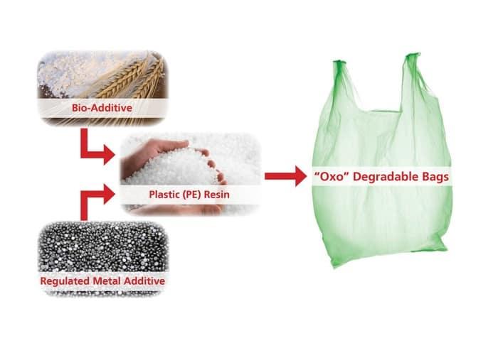 Oxo-degradable plastics worry firms