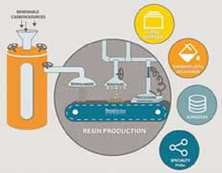 Packaging Sector: A zero-waste future with sustainable packaging