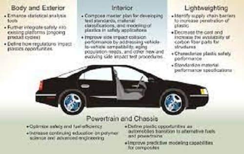 Automotive Industry: Plastics hit the ground running in the EV evolution