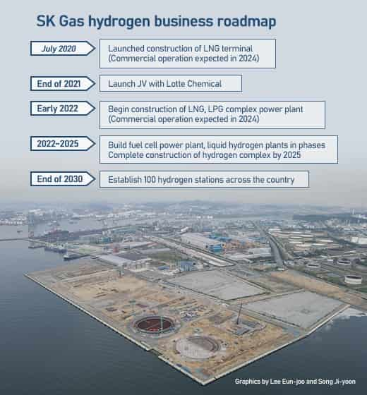 SK Gas creating multibillion-dollar hydrogen produce infrastructure across Ulsan