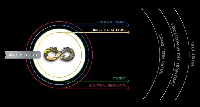 Versalis' Strategic Guidelines for Circular Economy Development