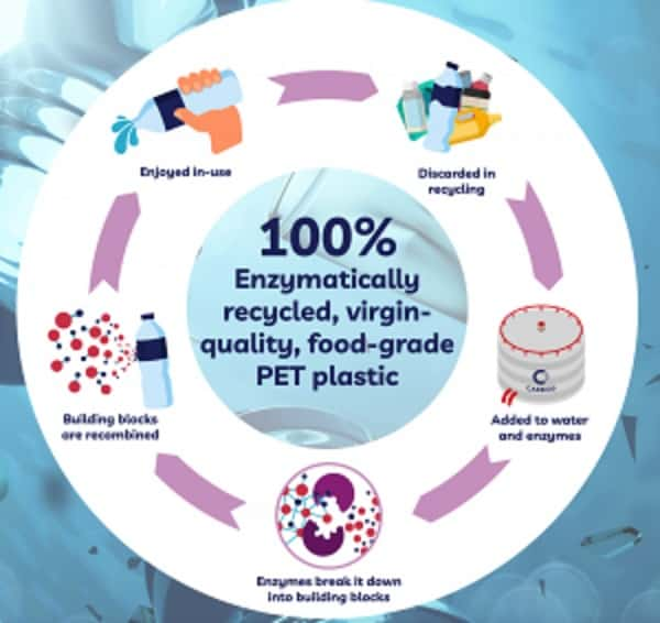 Consortium blows bottles from enzymatically-recycled plastics