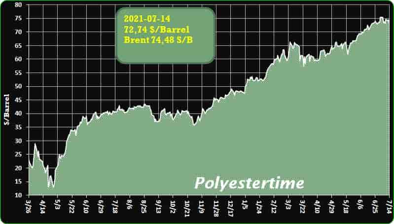 Crude Oil Prices Trend Polyestertime