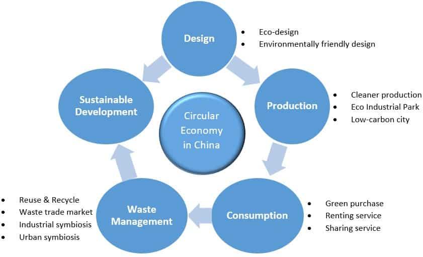 Polymer Petrochemicals EcoPolyamide