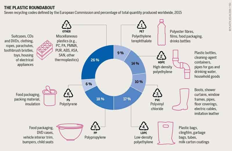 Recycling more packaging –potential for PE and PP